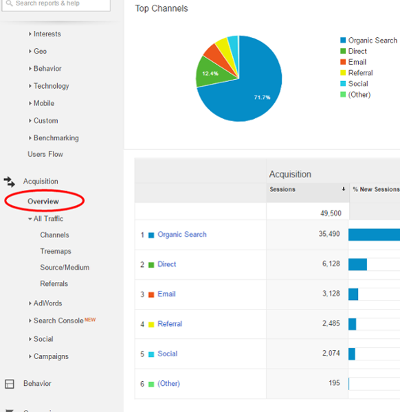 Exemplu Date Google Analytics - re7Consulting
