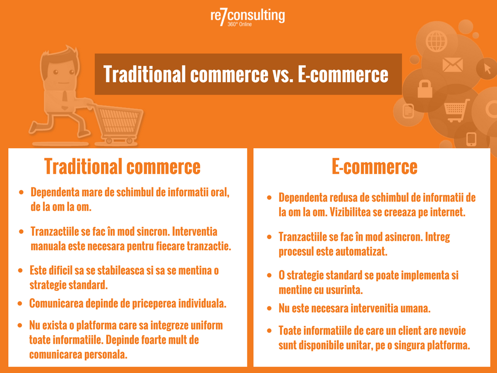 platforma ecommerce vs. traditional commerce