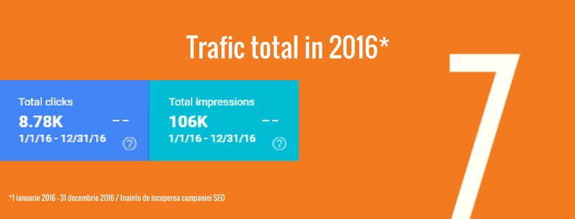 campanie seo re7consulting - trafic total in 2016